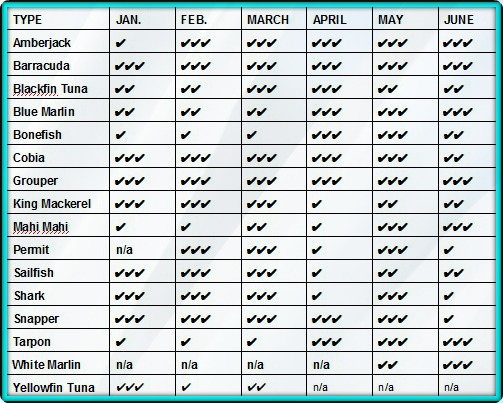 Florida Keys Fishing Calendar - January - June